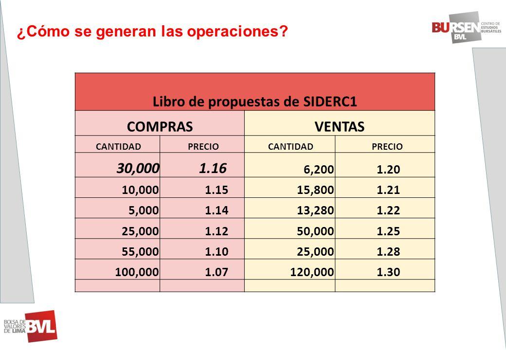 ¿Cómo se generan las operaciones? Libro de propuestas de SIDERC1 COMPRASVENTAS CANTIDAD PRECIO CANTIDAD PRECIO 30,000 1.16 6,200 1.20 10,000 1.1515,80
