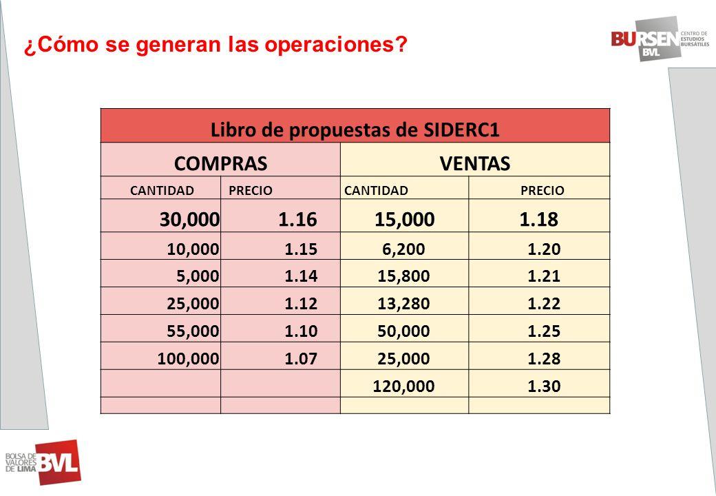 ¿Cómo se generan las operaciones? Libro de propuestas de SIDERC1 COMPRASVENTAS CANTIDAD PRECIO CANTIDAD PRECIO 30,000 1.1615,000 1.18 10,000 1.156,200