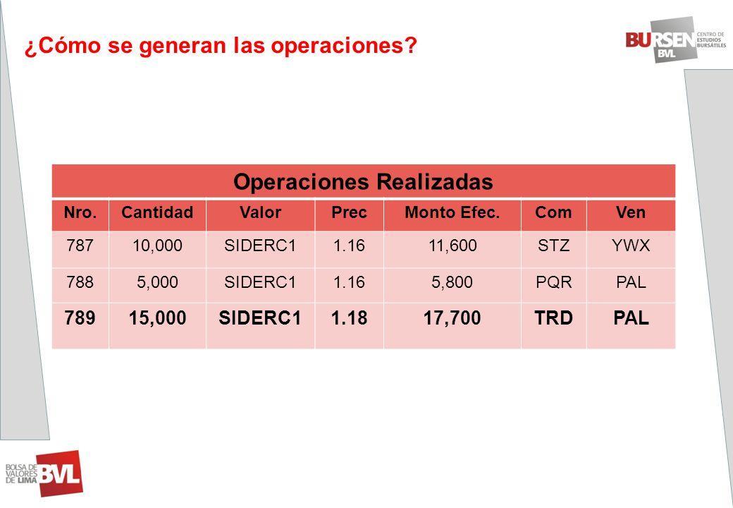 ¿Cómo se generan las operaciones? Operaciones Realizadas Nro.CantidadValorPrecMonto Efec.ComVen 78710,000SIDERC11.1611,600STZYWX 7885,000SIDERC11.165,