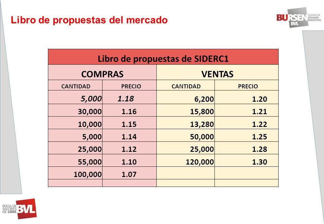 Libro de propuestas del mercado Libro de propuestas de SIDERC1 COMPRASVENTAS CANTIDAD PRECIO CANTIDAD PRECIO 5,000 1.18 6,200 1.20 30,000 1.1615,800 1