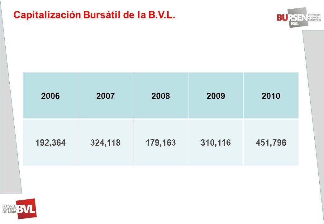 20062007200820092010 192,364324,118179,163310,116451,796 Capitalización Bursátil de la B.V.L.