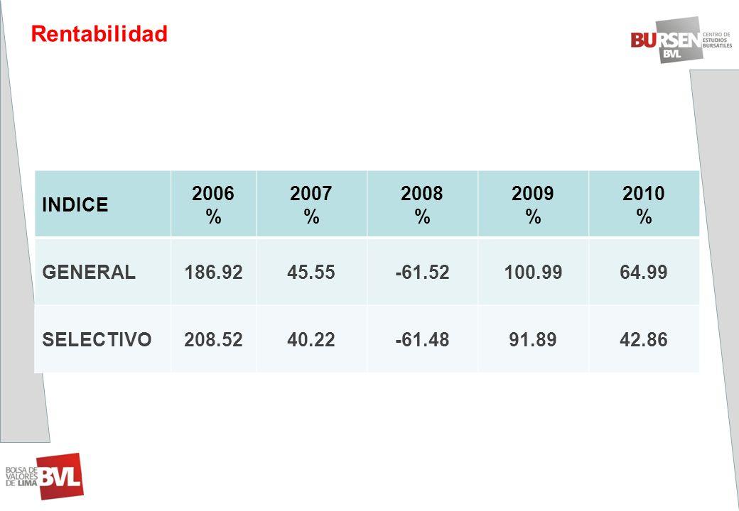 INDICE 2006 % 2007 % 2008 % 2009 % 2010 % GENERAL186.9245.55-61.52100.9964.99 SELECTIVO208.5240.22-61.4891.8942.86 Rentabilidad