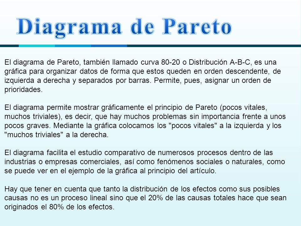 El diagrama de Pareto, también llamado curva 80-20 o Distribución A-B-C, es una gráfica para organizar datos de forma que estos queden en orden descendente, de izquierda a derecha y separados por barras.