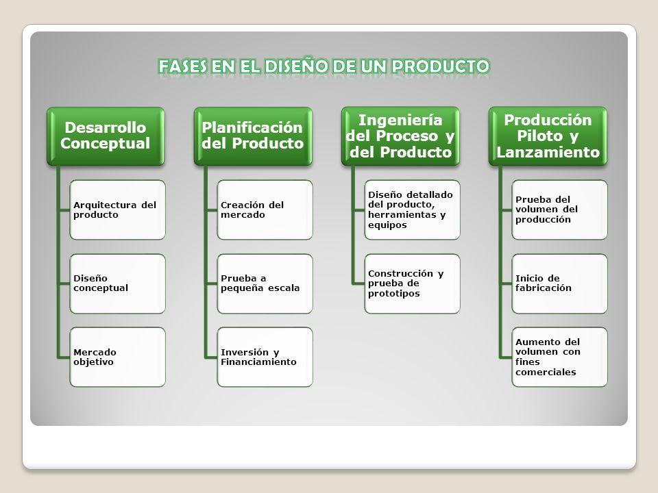 Desarrollo Conceptual Arquitectura del producto Diseño conceptual Mercado objetivo Planificación del Producto Creación del mercado Prueba a pequeña es