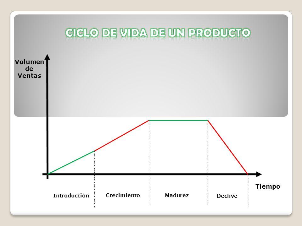 Introducción CrecimientoMadurez Declive Tiempo Volumen de Ventas