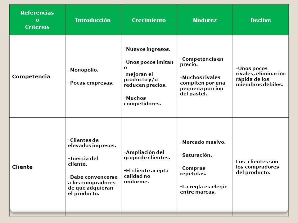 Referencias o Criterios IntroducciónCrecimientoMadurezDeclive Competencia -Monopolio. -Pocas empresas. -Nuevos ingresos. -Unos pocos imitan o mejoran