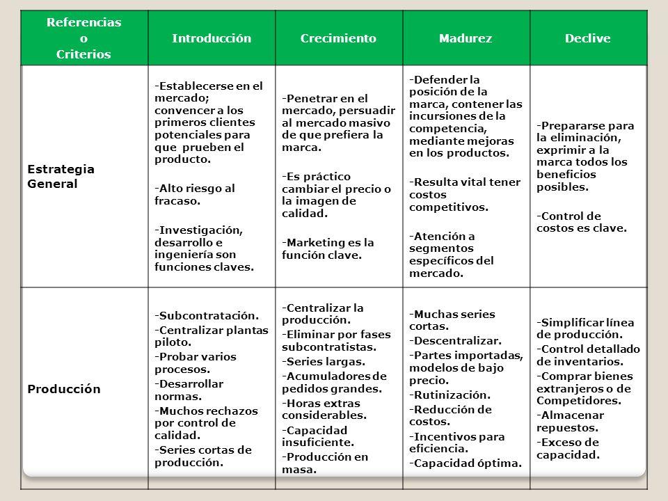 Referencias o Criterios IntroducciónCrecimientoMadurezDeclive Finanzas Investigación y Desarrollo Producto Distribución Precios Comercio Exterior Publicidad y Promoción