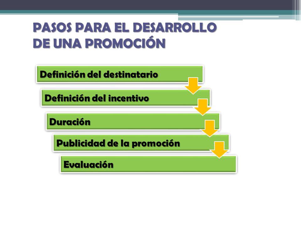 PASOS PARA EL DESARROLLO DE UNA PROMOCIÓN Definición del destinatario Definición del incentivo DuraciónDuración Publicidad de la promoción EvaluaciónE