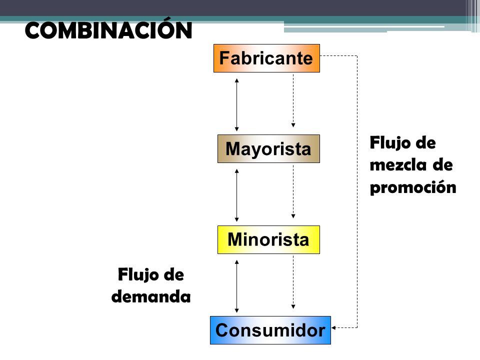 Minorista Mayorista Consumidor Fabricante Flujo de demanda Flujo de mezcla de promoción COMBINACIÓN