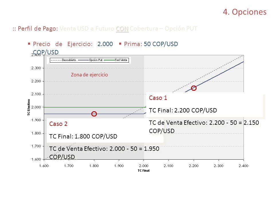 4. Opciones CON :: Perfil de Pago: Venta USD a Futuro CON Cobertura – Opción PUT Caso 2 TC Final: 1.800 COP/USD TC de Venta Efectivo: 2.000 - 50 = 1.9