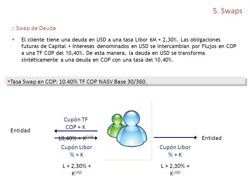 :: Swap de Deuda El cliente tiene una deuda en USD a una tasa Libor 6M + 2,30%. Las obligaciones futuras de Capital + Intereses denominados en USD se