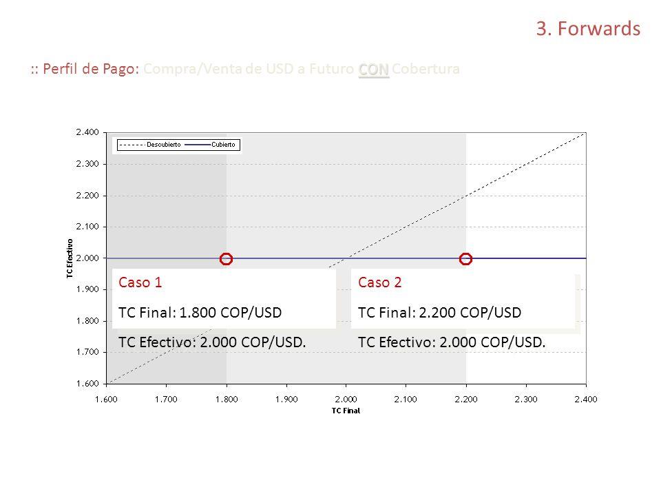 3. Forwards CON :: Perfil de Pago: Compra/Venta de USD a Futuro CON Cobertura Caso 1 TC Final: 1.800 COP/USD TC Efectivo: 2.000 COP/USD. Caso 1 TC Fin