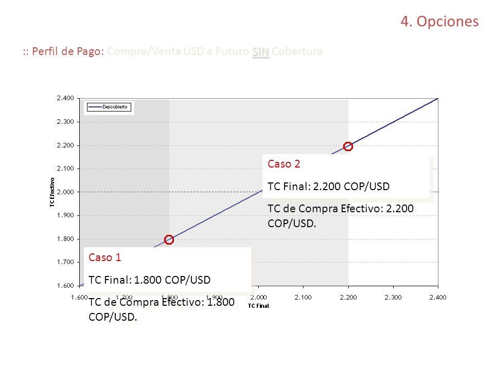 4. Opciones SIN :: Perfil de Pago: Compra/Venta USD a Futuro SIN Cobertura Caso 1 TC Final: 1.800 COP/USD TC de Compra Efectivo: 1.800 COP/USD. Caso 1