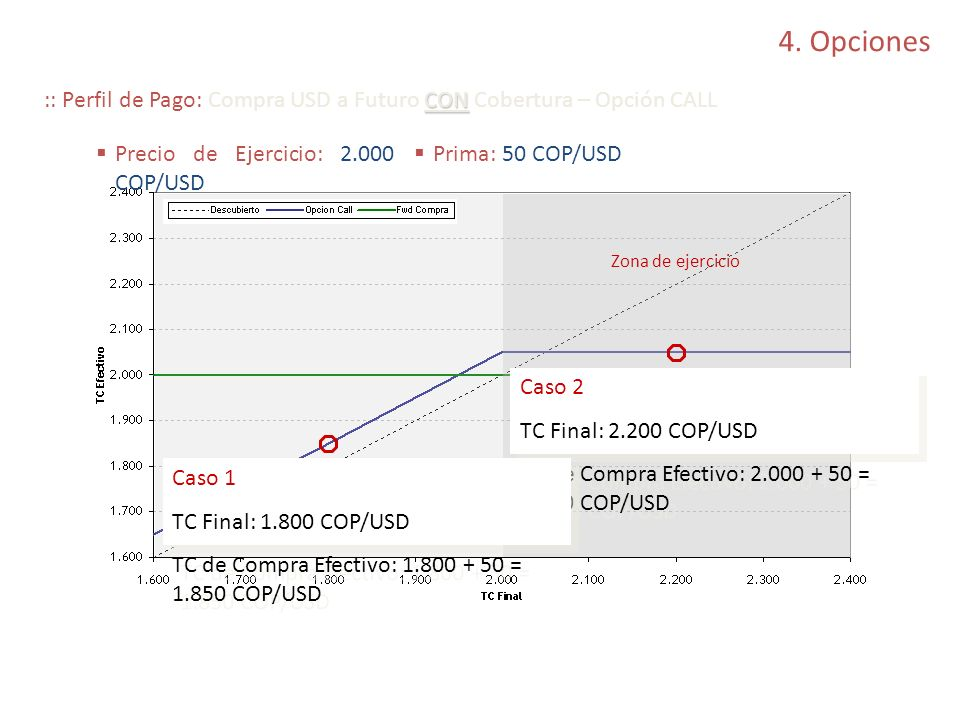 4. Opciones CON :: Perfil de Pago: Compra USD a Futuro CON Cobertura – Opción CALL Caso 2 TC Final: 2.200 COP/USD TC de Compra Efectivo: 2.000 + 50 =