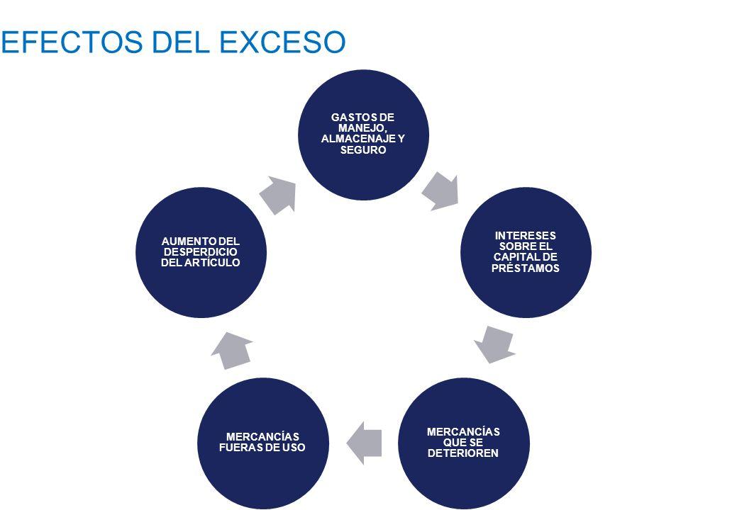 EFECTOS DEL EXCESO GASTOS DE MANEJO, ALMACENAJE Y SEGURO INTERESES SOBRE EL CAPITAL DE PRÉSTAMOS MERCANCÍAS QUE SE DETERIOREN MERCANCÍAS FUERAS DE USO