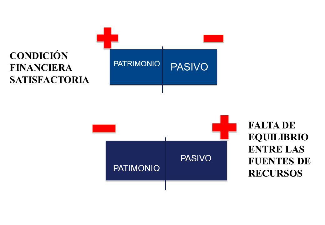 PATRIMONIO PASIVO CONDICIÓN FINANCIERA SATISFACTORIA PATIMONIO PASIVO FALTA DE EQUILIBRIO ENTRE LAS FUENTES DE RECURSOS