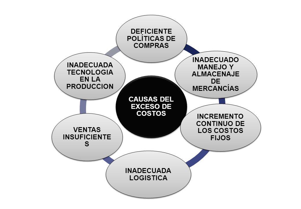 CAUSAS DEL EXCESO DE COSTOS DEFICIENTE POLÍTICAS DE COMPRAS INADECUADO MANEJO Y ALMACENAJE DE MERCANCÍAS INCREMENTO CONTINUO DE LOS COSTOS FIJOS INADE