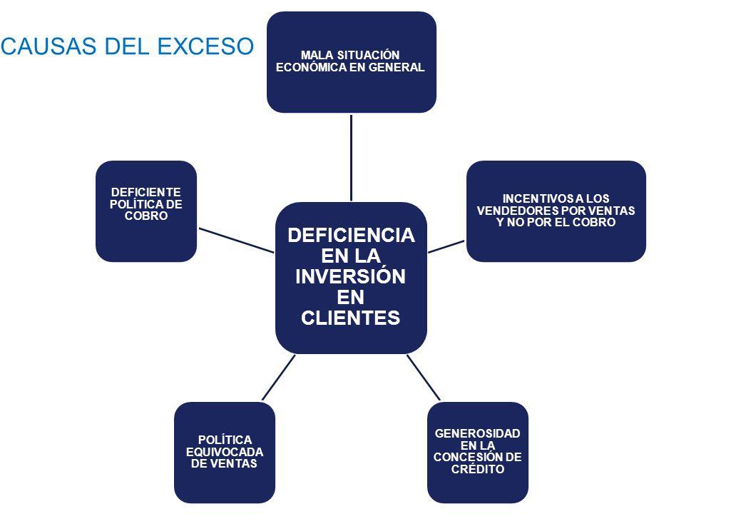 CAUSAS DEL EXCESO DE COSTOS DEFICIENTE POLÍTICAS DE COMPRAS INADECUADO MANEJO Y ALMACENAJE DE MERCANCÍAS INCREMENTO CONTINUO DE LOS COSTOS FIJOS INADECUADA LOGISTICA VENTAS INSUFICIENTE S INADECUADA TECNOLOGIA EN LA PRODUCCION