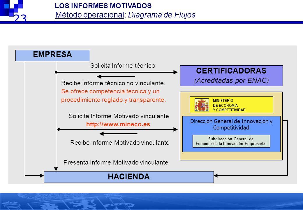 23 2.- LOS INFORMES MOTIVADOS Método operacional: Diagrama de Flujos EMPRESA HACIENDA Presenta Informe Motivado vinculante CERTIFICADORAS (Acreditadas