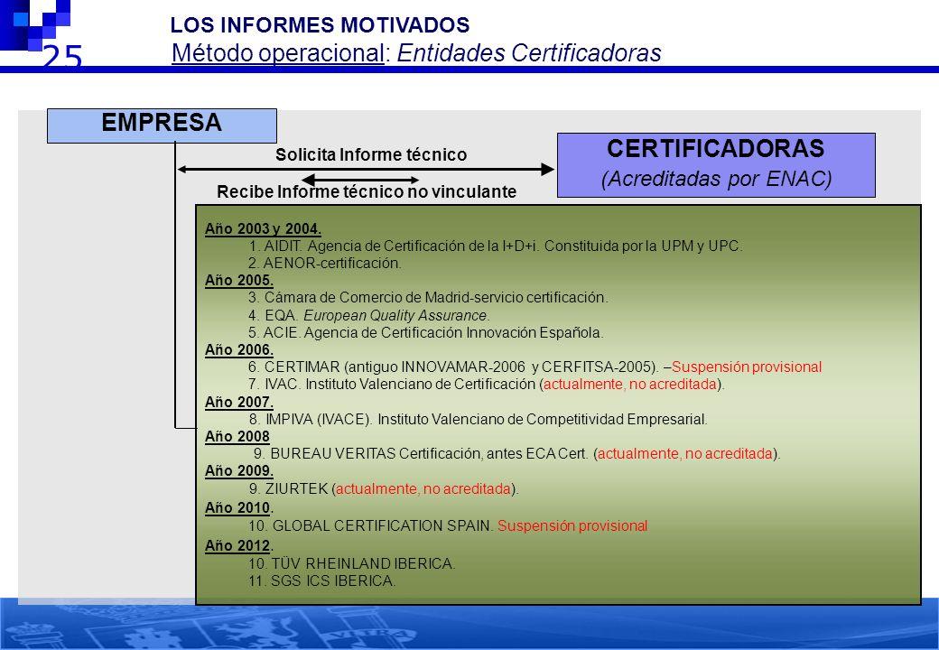 25 EMPRESA CERTIFICADORAS (Acreditadas por ENAC) Solicita Informe técnico Recibe Informe técnico no vinculante Año 2003 y 2004. 1. AIDIT. Agencia de C