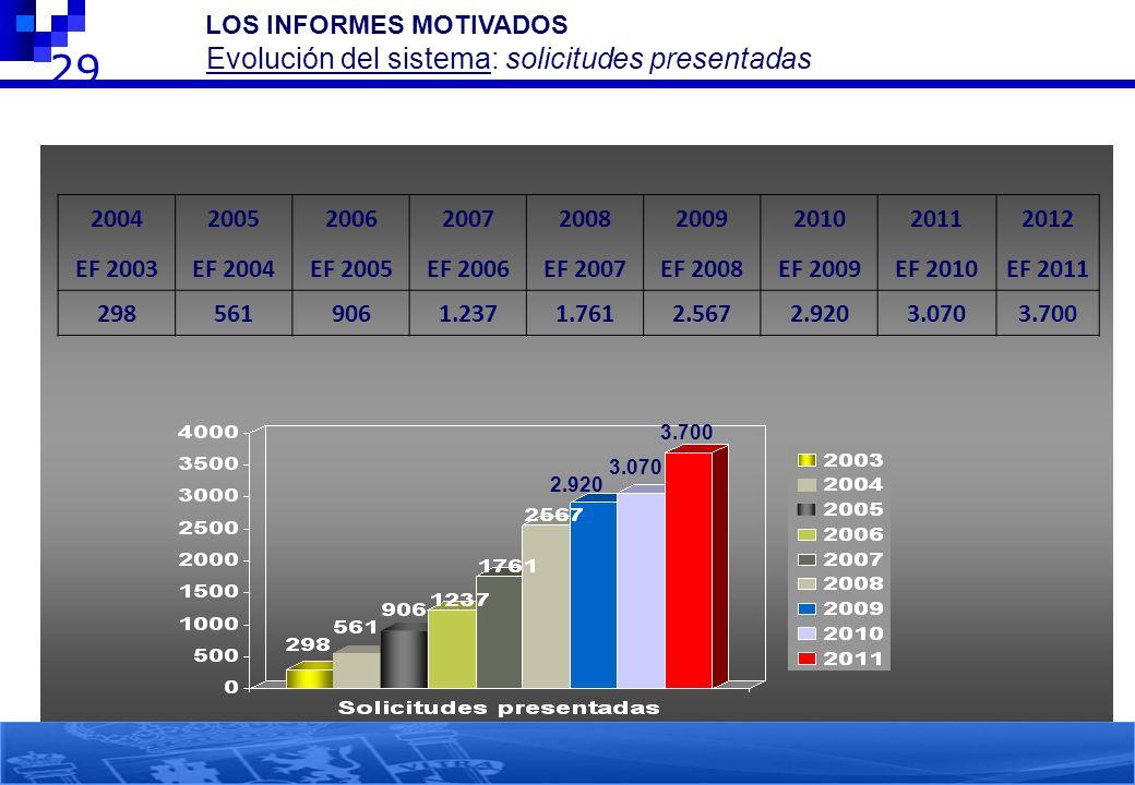 LOS INFORMES MOTIVADOS Evolución del sistema: solicitudes presentadas 29 3.070 2.920 2004 EF 2003 2005 EF 2004 2006 EF 2005 2007 EF 2006 2008 EF 2007