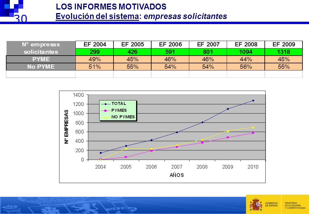 30 2 LOS INFORMES MOTIVADOS Evolución del sistema: empresas solicitantes