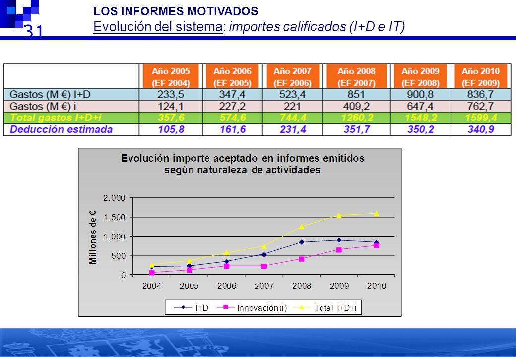 31 LOS INFORMES MOTIVADOS Evolución del sistema: importes calificados (I+D e IT)