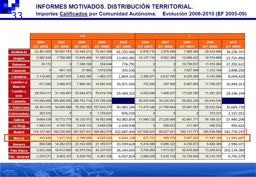 33 2 INFORMES MOTIVADOS. DISTRIBUCIÓN TERRITORIAL. Importes Calificados por Comunidad Autónoma. Evolución 2006-2010 (EF 2005-09) 211.728.69186.283.263