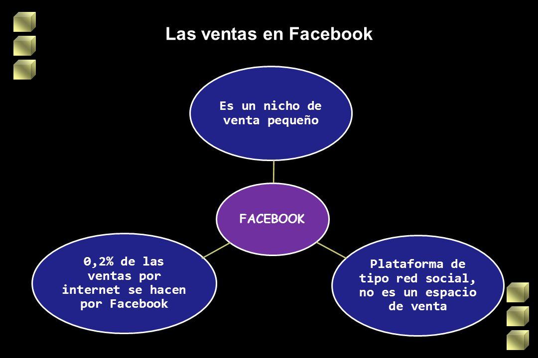 Las ventas en Facebook FACEBOOK Es un nicho de venta pequeño Plataforma de tipo red social, no es un espacio de venta 0,2% de las ventas por internet se hacen por Facebook