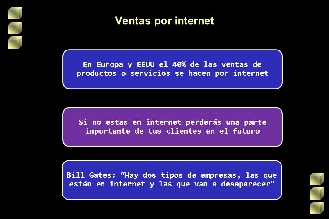Ventas por internet En Europa y EEUU el 40% de las ventas de productos o servicios se hacen por internet Si no estas en internet perderás una parte importante de tus clientes en el futuro Bill Gates: Hay dos tipos de empresas, las que están en internet y las que van a desaparecer