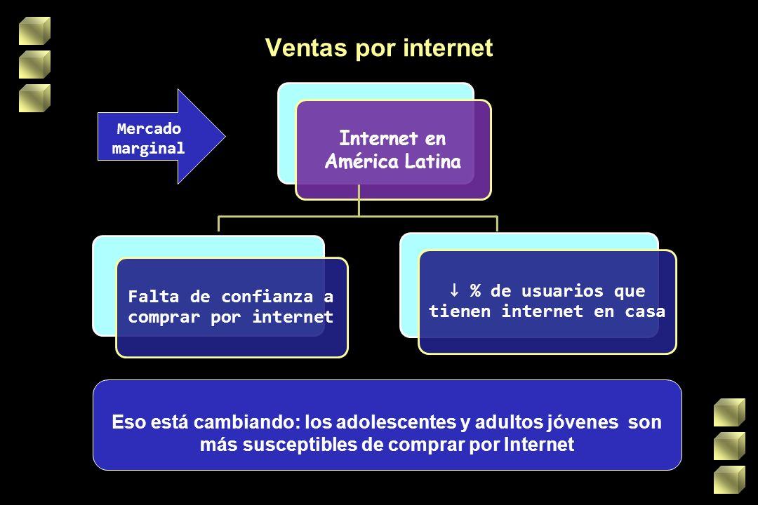 Ventas por internet Internet en América Latina Eso está cambiando: los adolescentes y adultos jóvenes son más susceptibles de comprar por Internet Mercado marginal Falta de confianza a comprar por internet % de usuarios que tienen internet en casa