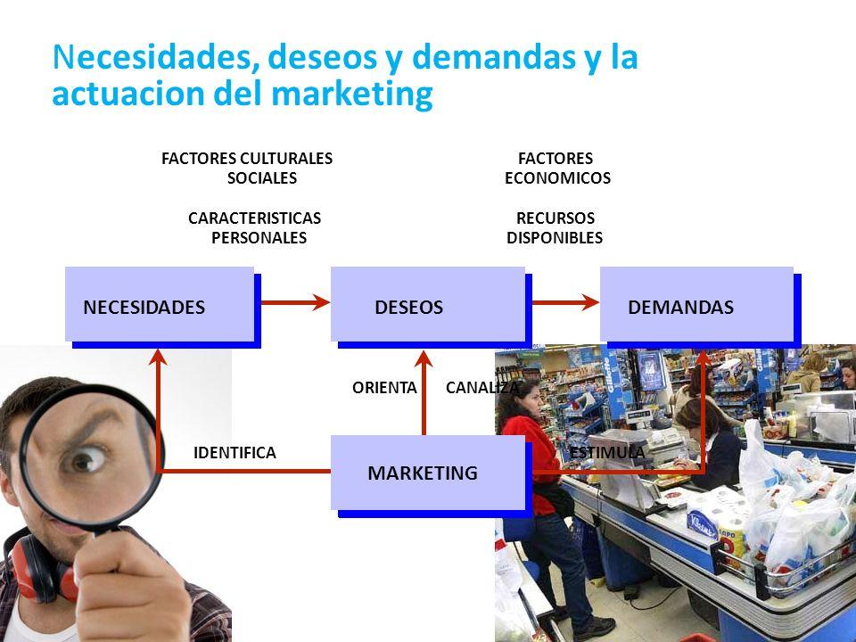 10 Necesidades, deseos y demandas y la actuacion del marketing FACTORES CULTURALES SOCIALES CARACTERISTICAS PERSONALES FACTORES ECONOMICOS RECURSOS DI