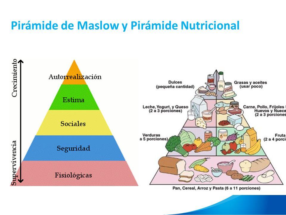 Pirámide de Maslow y Pirámide Nutricional