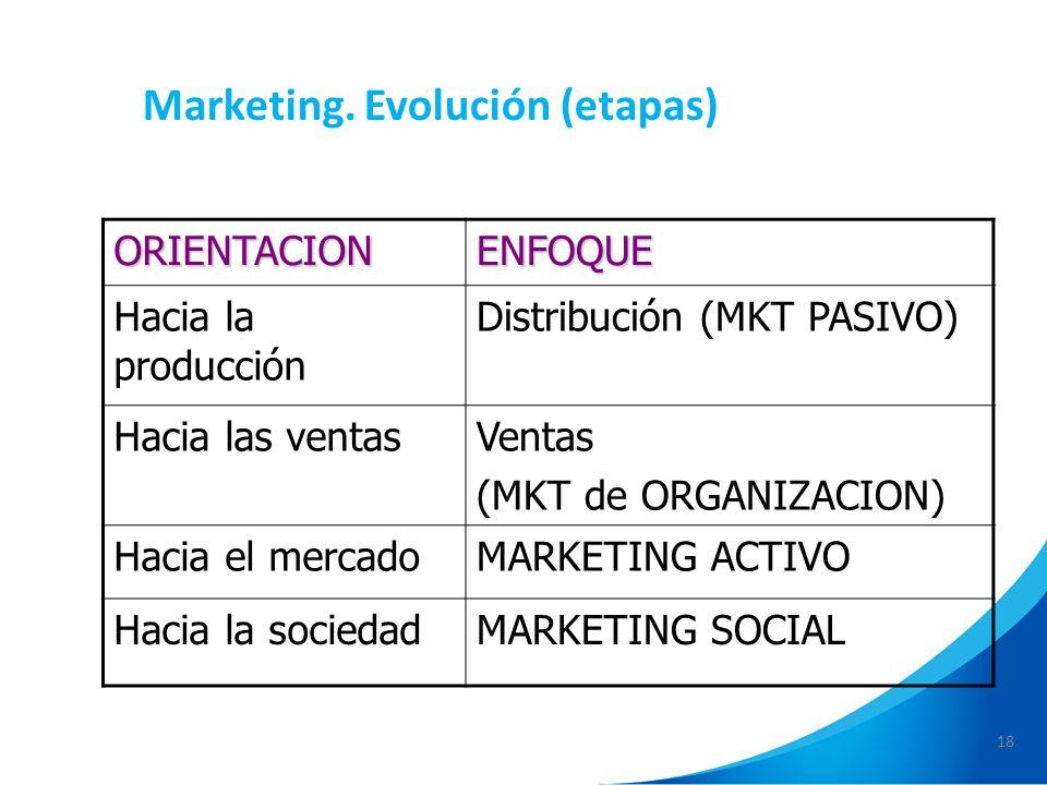 18 Marketing. Evolución (etapas)ORIENTACIONENFOQUE Hacia la producción Distribución (MKT PASIVO) Hacia las ventasVentas (MKT de ORGANIZACION) Hacia el