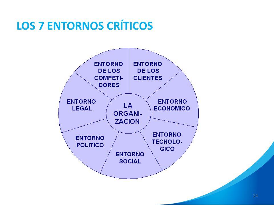 24 LOS 7 ENTORNOS CRÍTICOS
