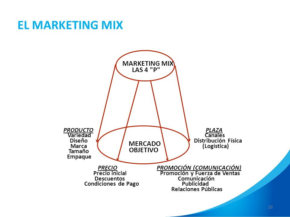 26 EL MARKETING MIX MARKETING MIX LAS 4