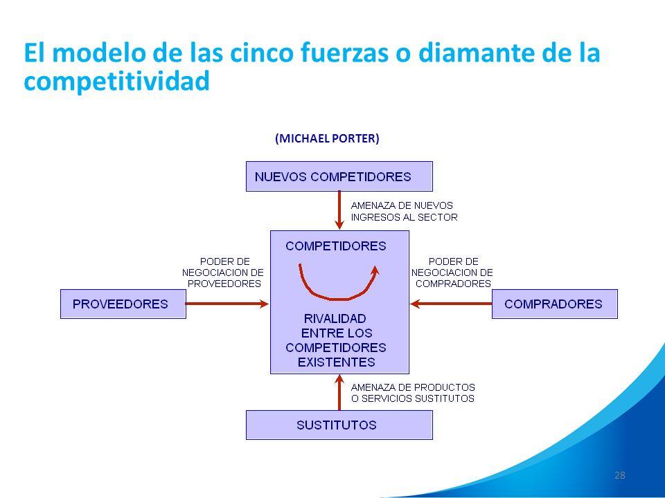 28 El modelo de las cinco fuerzas o diamante de la competitividad (MICHAEL PORTER)