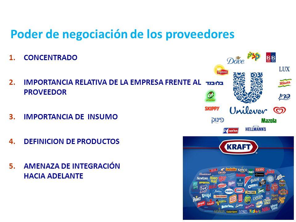 31 Poder de negociación de los proveedores 1.CONCENTRADO 2.IMPORTANCIA RELATIVA DE LA EMPRESA FRENTE AL PROVEEDOR 3.IMPORTANCIA DE INSUMO 4.DEFINICION