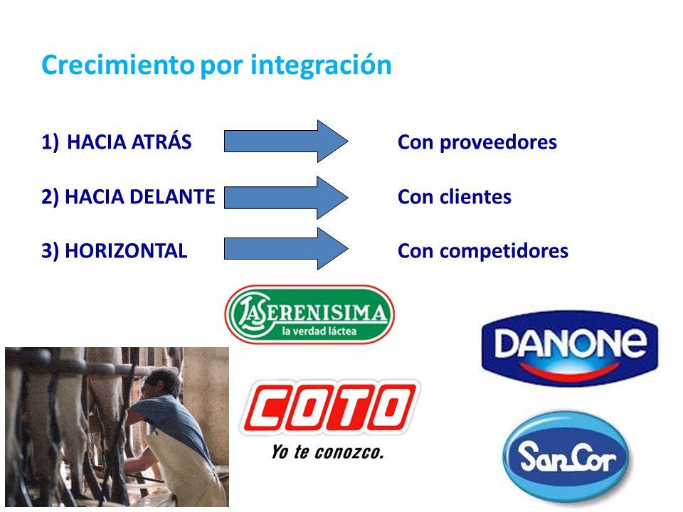 Crecimiento por integración 1)HACIA ATRÁS Con proveedores 2) HACIA DELANTE Con clientes 3) HORIZONTAL Con competidores