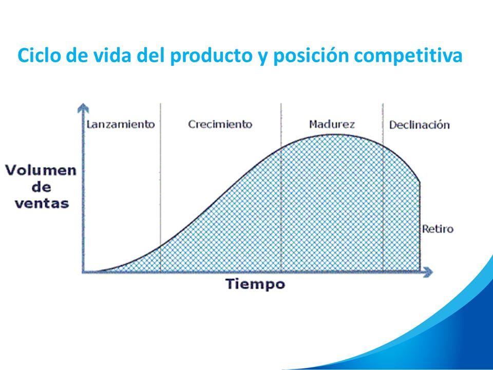 Ciclo de vida del producto y posición competitiva