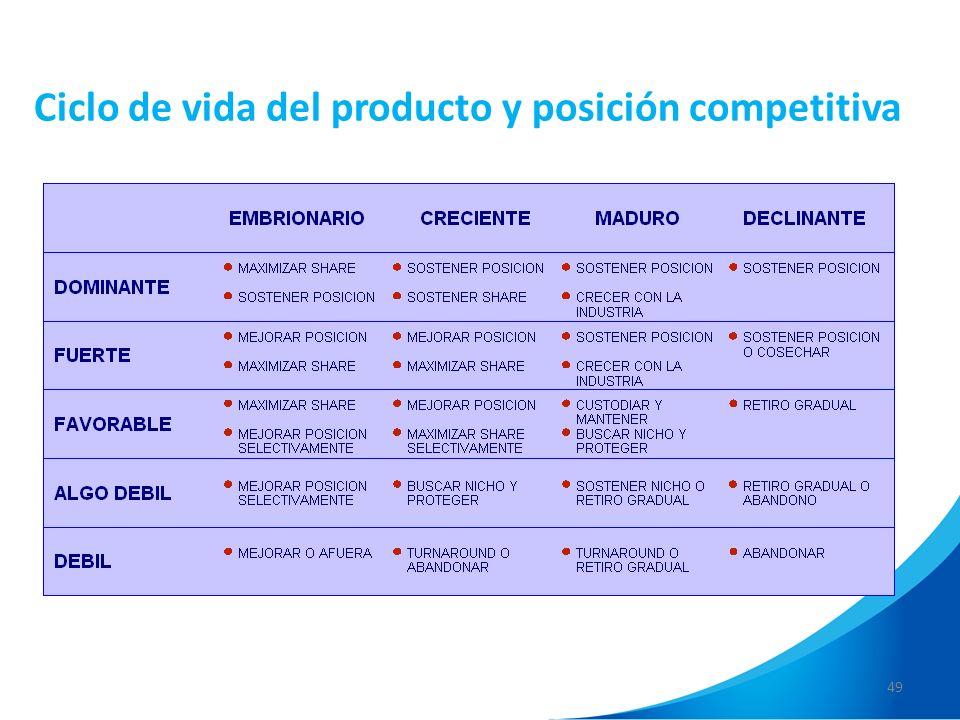 49 Ciclo de vida del producto y posición competitiva