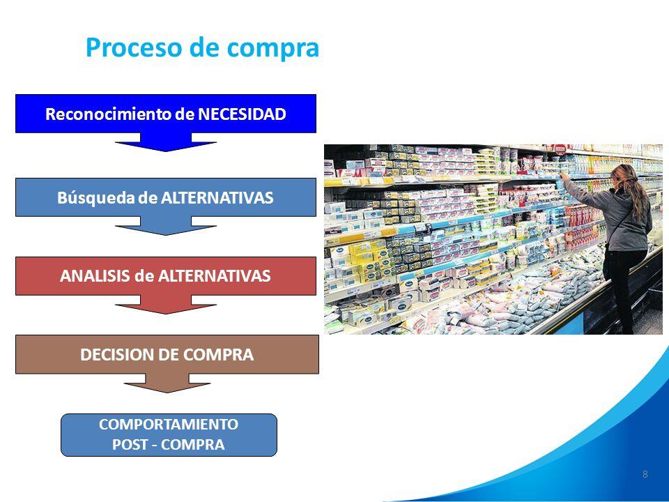 8 Proceso de compra Reconocimiento de NECESIDAD Búsqueda de ALTERNATIVAS ANALISIS de ALTERNATIVAS DECISION DE COMPRA COMPORTAMIENTO POST - COMPRA