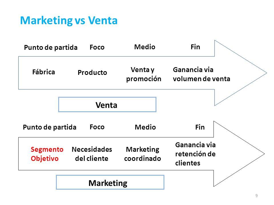 9 Fábrica Producto Venta y promoción Ganancia via volumen de venta Segmento Objetivo Necesidades del cliente Marketing coordinado Ganancia via retenci