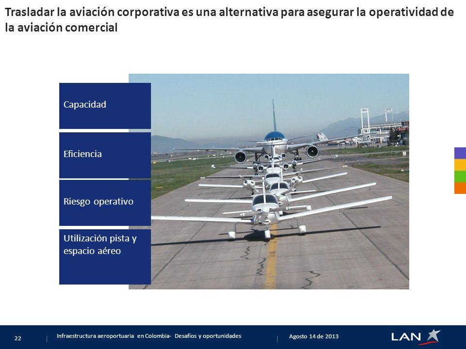 Trasladar la aviación corporativa es una alternativa para asegurar la operatividad de la aviación comercial Infraestructura aeroportuaria en Colombia- Desafíos y oportunidades 22 Capacidad Eficiencia Riesgo operativo Utilización pista y espacio aéreo Agosto 14 de 2013