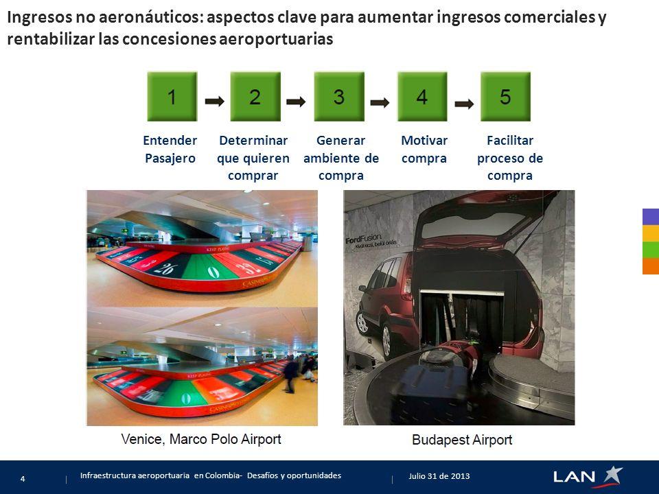 Incentivos demanda: concesionarios bajan tasas a usuarios para incentivar demanda y así aumentar sus ingresos Agosto 14 de 2013 Infraestructura aeroportuaria en Colombia- Desafíos y oportunidades 5.