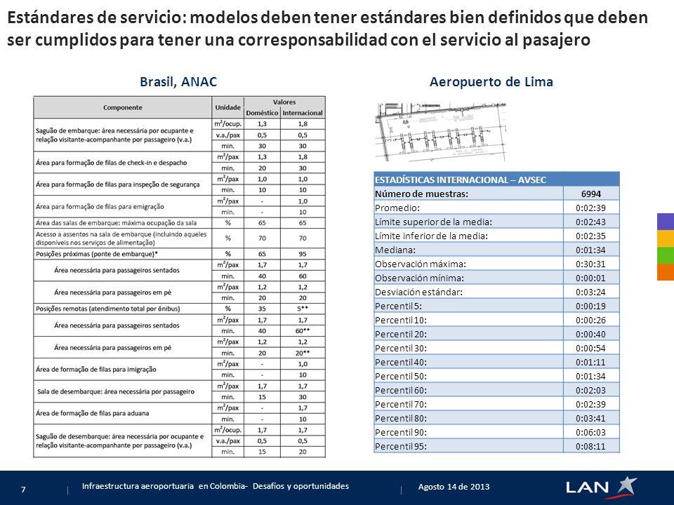 Estándares de servicio: modelos deben tener estándares bien definidos que deben ser cumplidos para tener una corresponsabilidad con el servicio al pasajero Agosto 14 de 2013 Infraestructura aeroportuaria en Colombia- Desafíos y oportunidades 7 Aeropuerto de LimaBrasil, ANAC ESTADÍSTICAS INTERNACIONAL – AVSEC Número de muestras: 6994 Promedio: 0:02:39 Límite superior de la media: 0:02:43 Límite inferior de la media: 0:02:35 Mediana: 0:01:34 Observación máxima: 0:30:31 Observación mínima: 0:00:01 Desviación estándar: 0:03:24 Percentil 5: 0:00:19 Percentil 10: 0:00:26 Percentil 20: 0:00:40 Percentil 30: 0:00:54 Percentil 40: 0:01:11 Percentil 50: 0:01:34 Percentil 60: 0:02:03 Percentil 70: 0:02:39 Percentil 80: 0:03:41 Percentil 90: 0:06:03 Percentil 95: 0:08:11