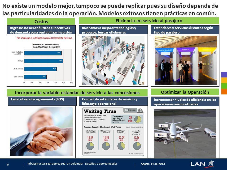 Algunos datos y pronósticos sobre el comportamiento del pasajeros en los próximos años (SITA Airlines Survey / SITA Airport Survey) Agosto 14 de 2013 Infraestructura aeroportuaria en Colombia- Desafíos y oportunidades 10 En 2015, el 71% de los pasajeros realizarán algún proceso vía Smart Phone Para el 2018 solo el 25% de los pasajeros usarán agentes de check-in 59% de los aeropuertos quieren mejorar experiencia del pasajero con inversión en Tecnologías El 90% de las aerolíneas planea vender tickets vía Mobile El 57% de las aerolíneas considera las redes sociales de alto valor cómo canal de mercadeo