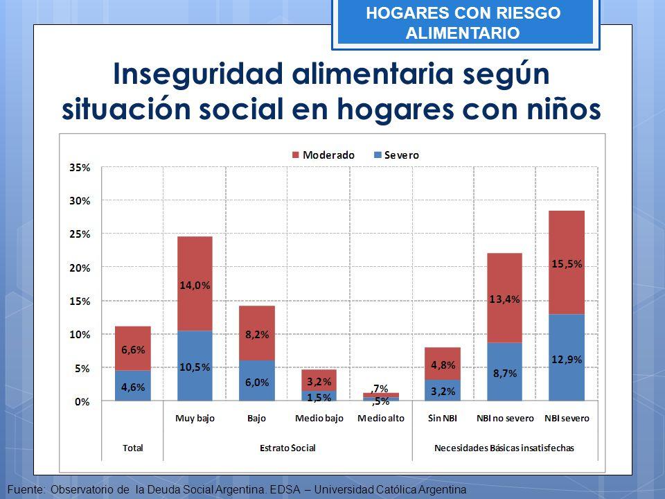 Inseguridad alimentaria según situación social en hogares con niños Fuente: Observatorio de la Deuda Social Argentina. EDSA – Universidad Católica Arg