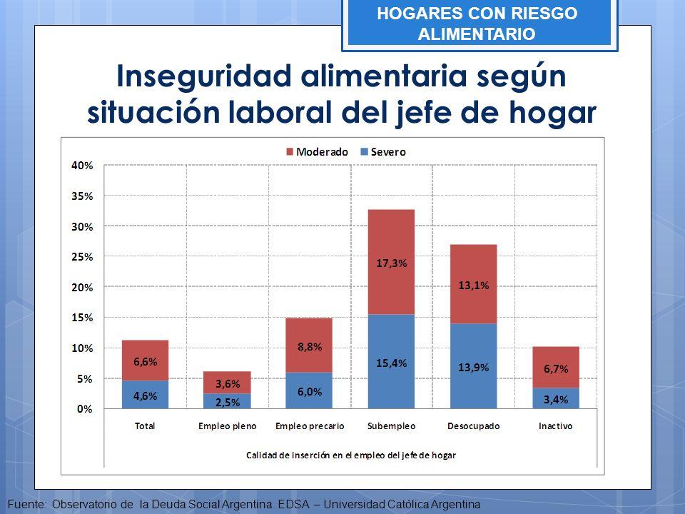 Inseguridad alimentaria según situación laboral del jefe de hogar Fuente: Observatorio de la Deuda Social Argentina. EDSA – Universidad Católica Argen