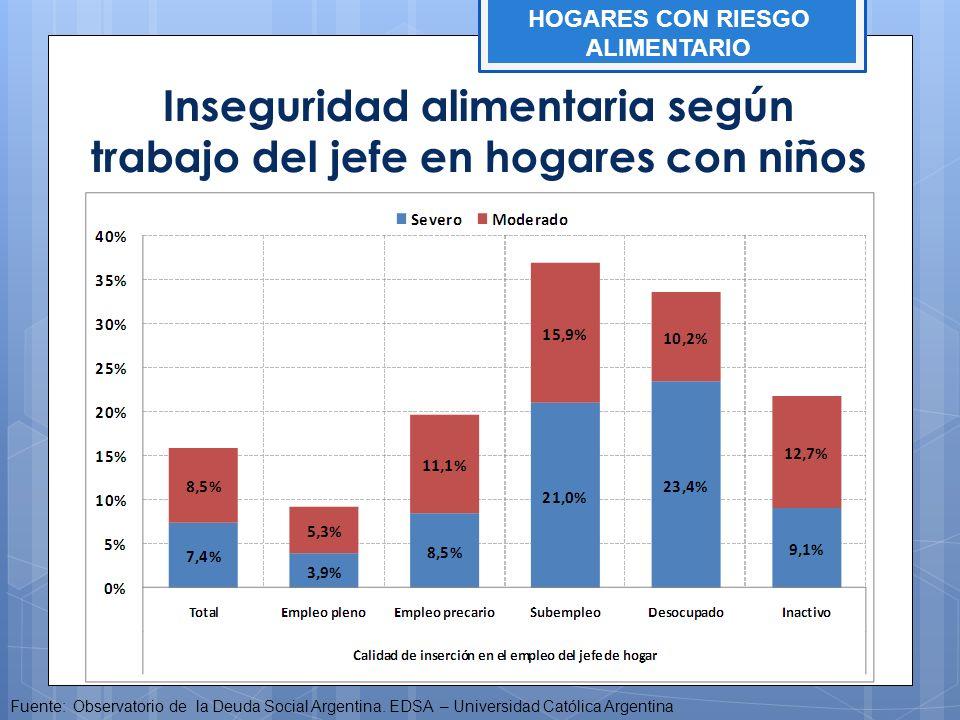 Inseguridad alimentaria según trabajo del jefe en hogares con niños Fuente: Observatorio de la Deuda Social Argentina. EDSA – Universidad Católica Arg